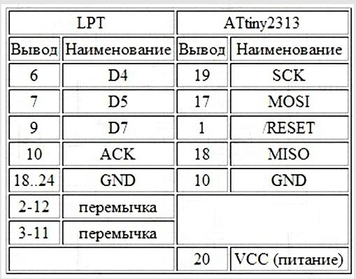 Программирование микроконтроллеров attiny2313