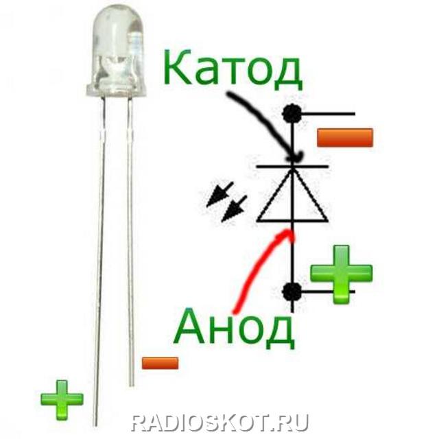 У светодиода есть два вывода, один длинее, а один короче