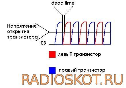 Драйвер меняет направление тока в GDT