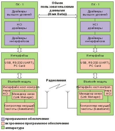 Bluetooth-модуль содержит