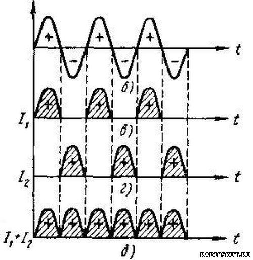 График двухполупериодного выпрямителя