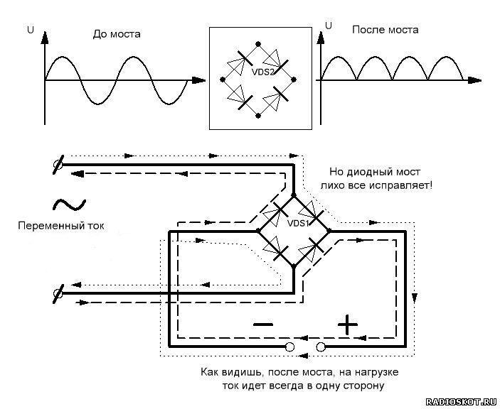 Объяснение работы диодного моста