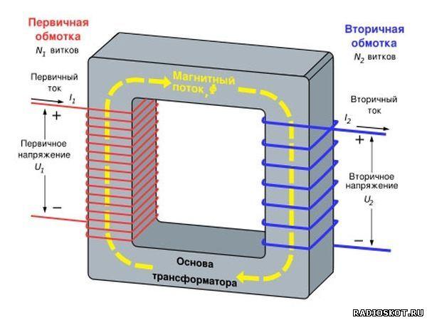 Принцип работы трансформатора 2