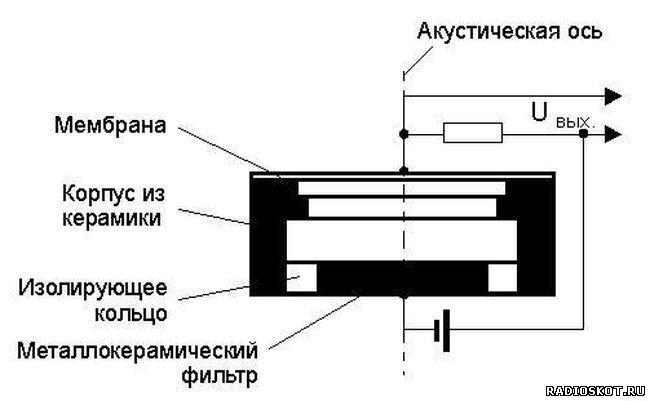 конденсаторного микрофона