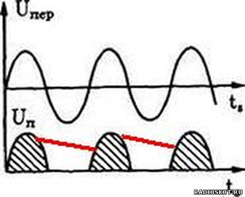 Выпрямленный ток в однополупериодном выпрямителе после конденсатора