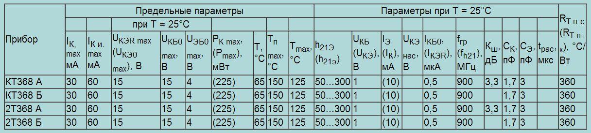 КТ 368 параметры