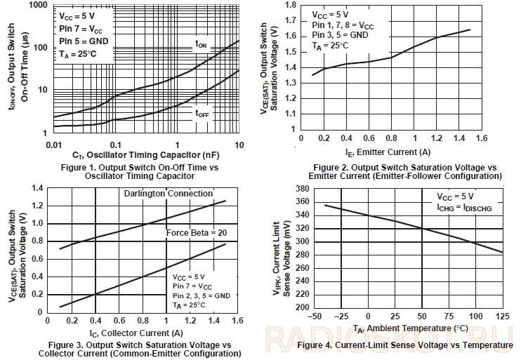 графики работы МИКРОСХЕМЫ МС34063