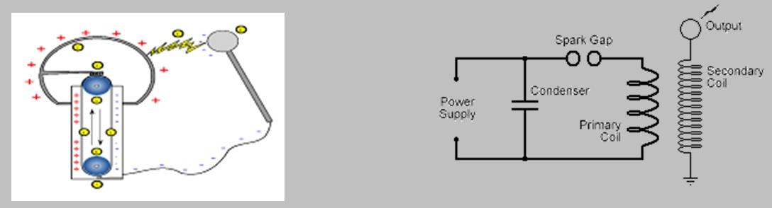 электрических зарядов,
