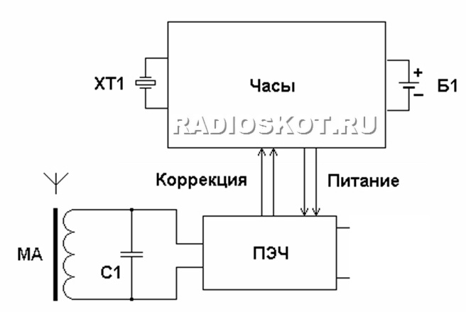 Электронные часы - блок схема