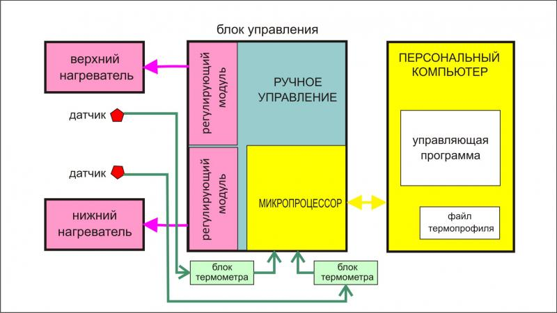 Схема управления предприятием общественного питания работников.  Схема усилителя микрофона с передачей сигнала по...
