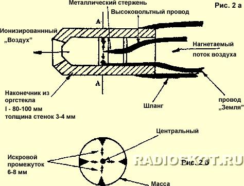 Ионизатор - конструкция