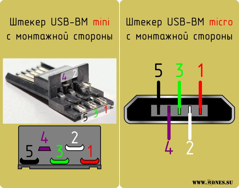 Разъёмы mini и micro содержат
