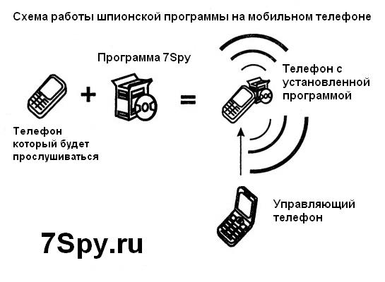 как выявить шпионскую программу на телефоне